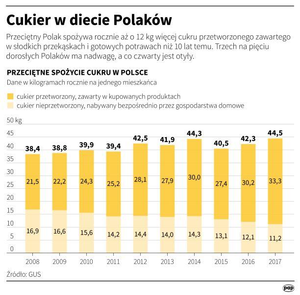 Przeciętne spożycie cukru w Polsce (Maciej Zieliński/PAP)