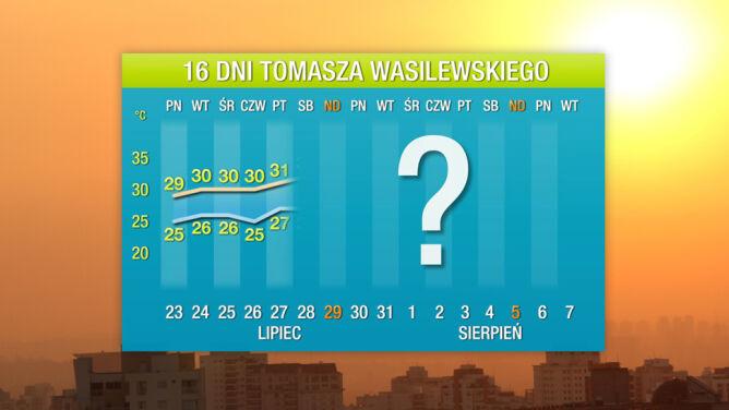 Pogoda na 16 dni: idzie długa fala upałów