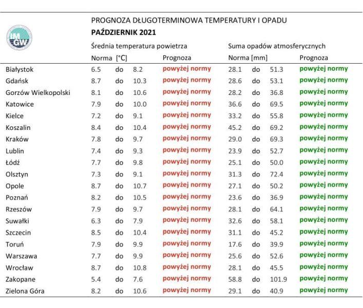 Norma średniej temperatury powietrza z lat 1991-2020 dla października jest nieznacznie cieplejsza od poprzedniej normy z lat 1981-2010 (IMGW-PIB)